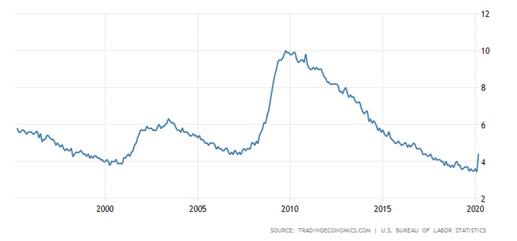 Stopa bezrobocia w USA w skali 25 lat