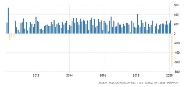 Ile tysięcy nowych etatów powstało w USA w poprzednim miesiącu?