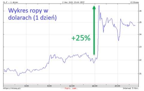 Wzrost ceny ropy naftowej w minutę po twicie Donalda Trumpa