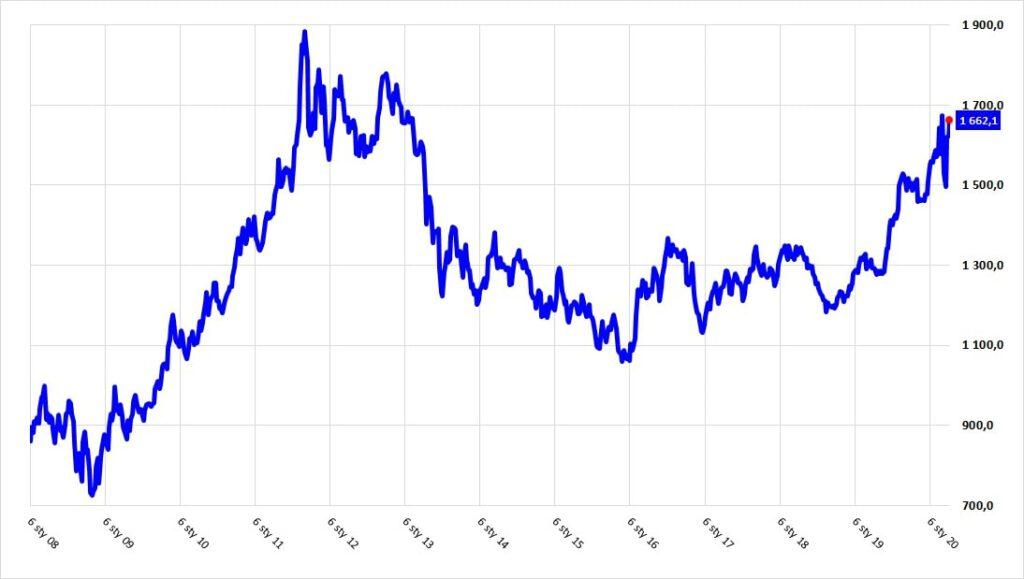 Wykres cen złota notowanego w amerykańskich dolarach (kwiecień 2020)