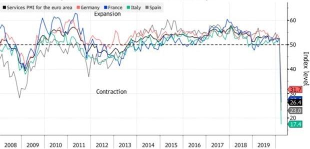 PMI usługowe dla różnych krajów Europy