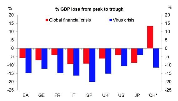 Prognozy spadku PKB dla rożnych gospodarek