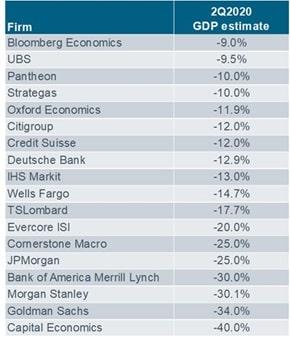 Prognozy wzrostu PKB za 2Q20 dla USA