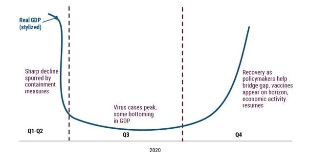 Odbicie U-kształtne prognozowane dla kryzysu 2020