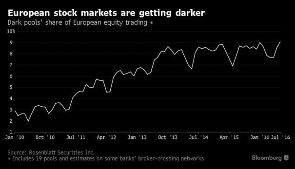 Udział dark pools w europejskim obrocie akcjami