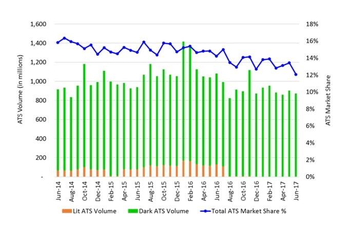 Udział ATS w obrocie rynkowym w USA