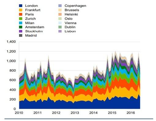 Wielkość obrotu akcjami w dark pools na europejskich giełdach