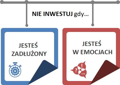 Kiedy nigdy nie powinieneś inwestować?