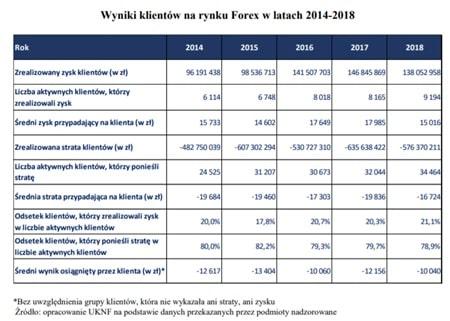 Wyniki klientów na rynku Forex w latach 2014-2018
