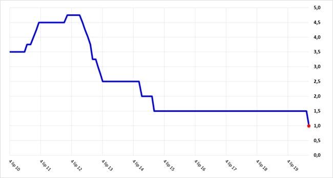 Wysokość referencyjnej stopy procentowej NBP