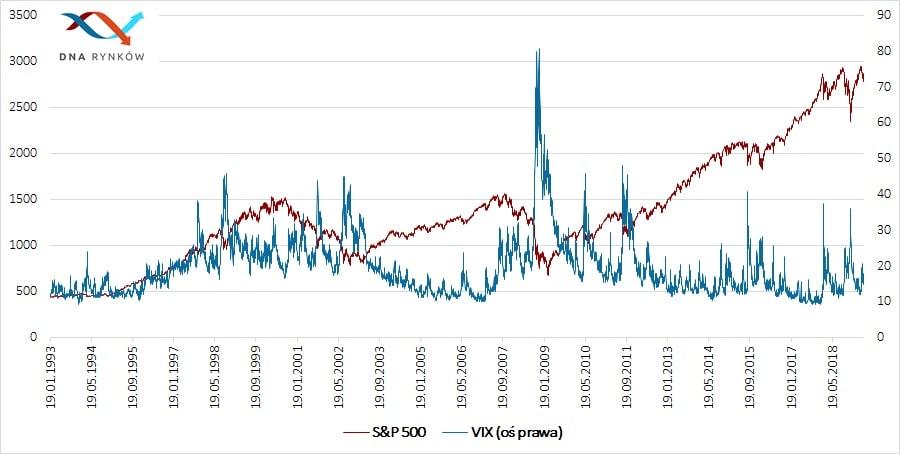 Notowania indeksu VIX w zestawieniu z indeksem S&P500