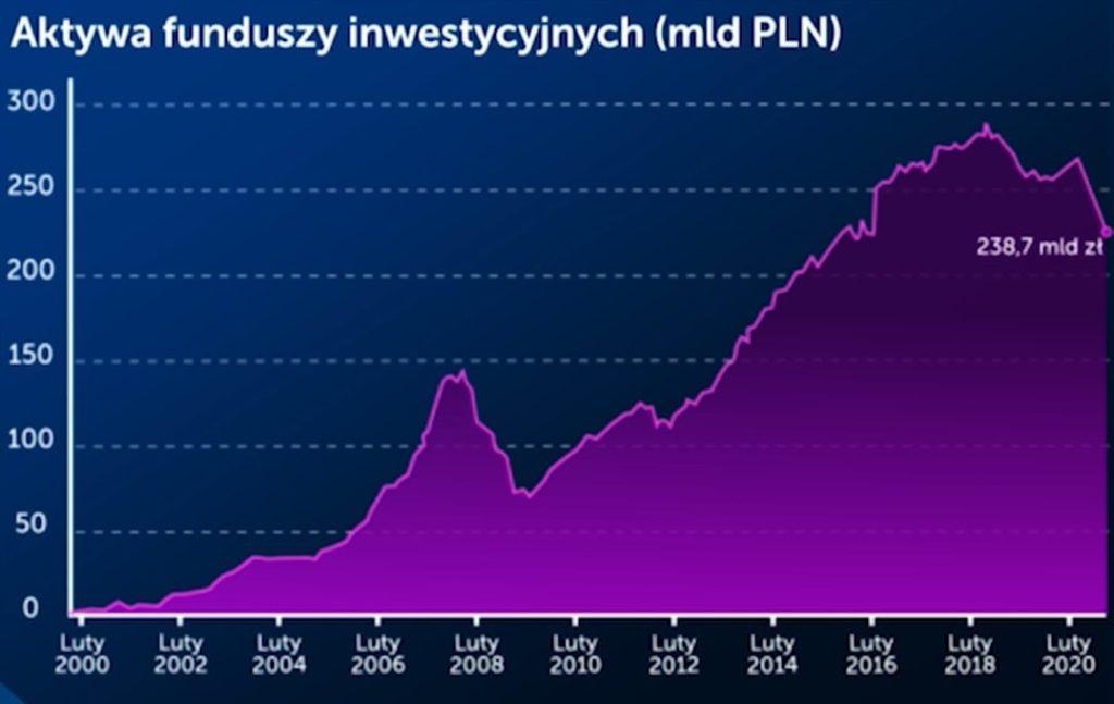 Największe umorzenia w polskich funduszach w historii