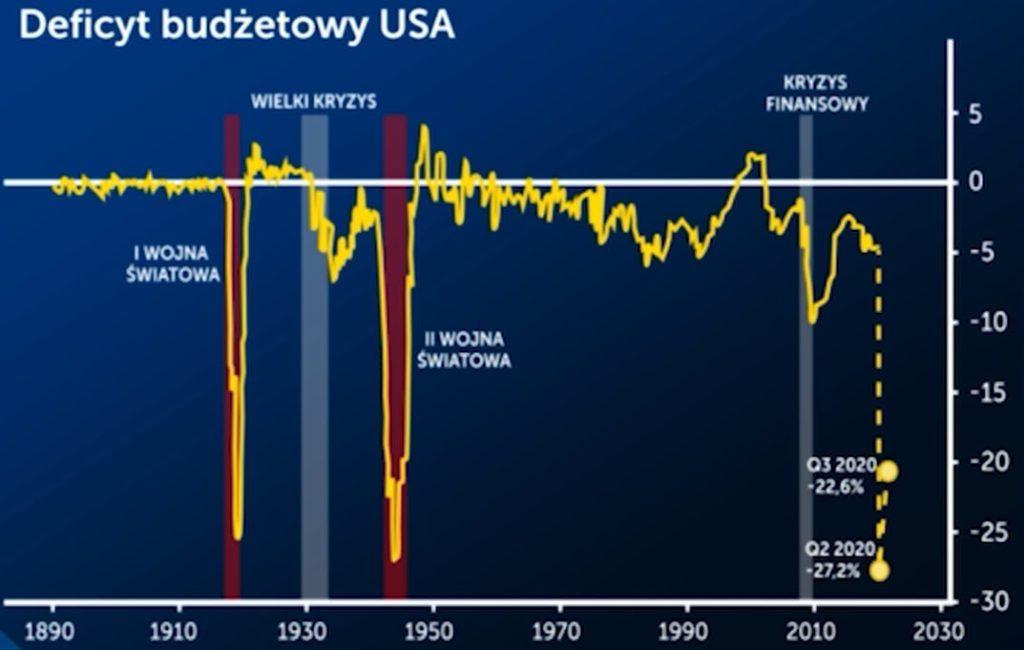 Deficyt budżetowy USA większy niż podczas II Wojny Światowej