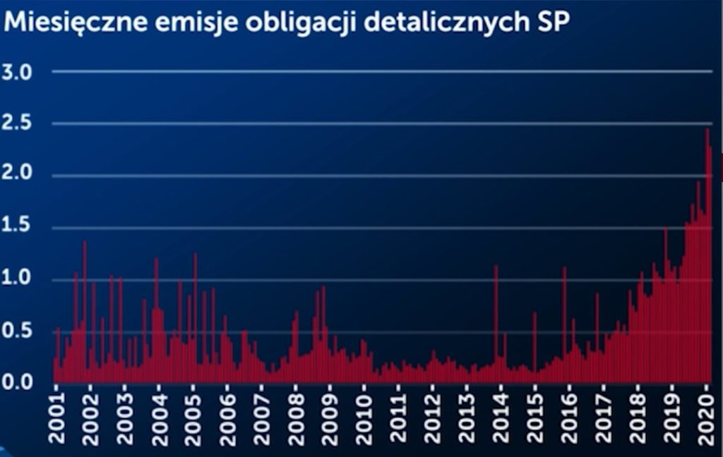 Rekordowe zainteresowanie obligacjami SP