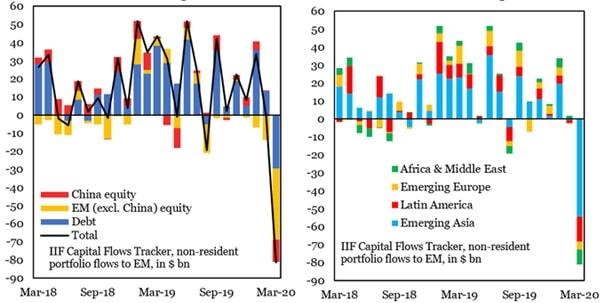 Poziom odpływu kapitału z rynków wschodzących