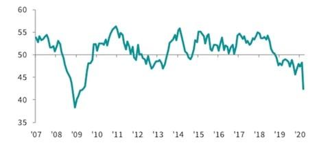 Indeks PMI przemysłowy dla Europy