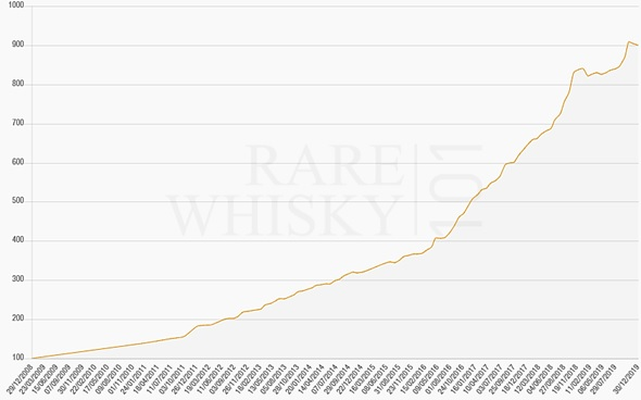Rare Whisky Apex 1000 Index (2009 – 2019)