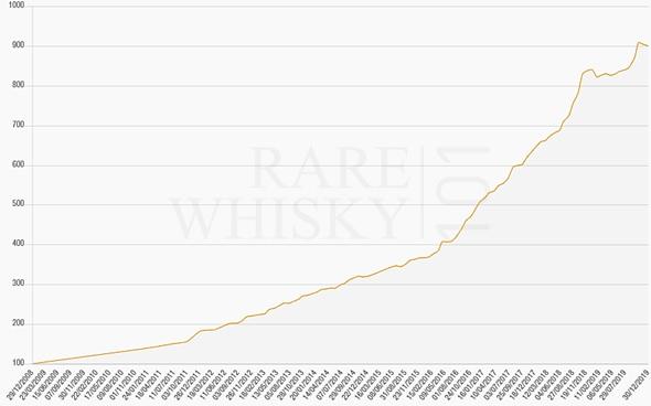 Rare Whisky Apex 1000 Index (2009 – 2019)