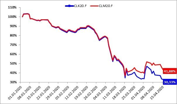 Wartość kontraktów wygasających w maju (niebieski) i czerwcu (czerwony) od momentu zakupu (01.01.2020)