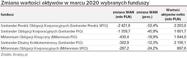 Zmiana wartości aktywów netto w marcu 2020 dla wybranych funduszy dłużnych