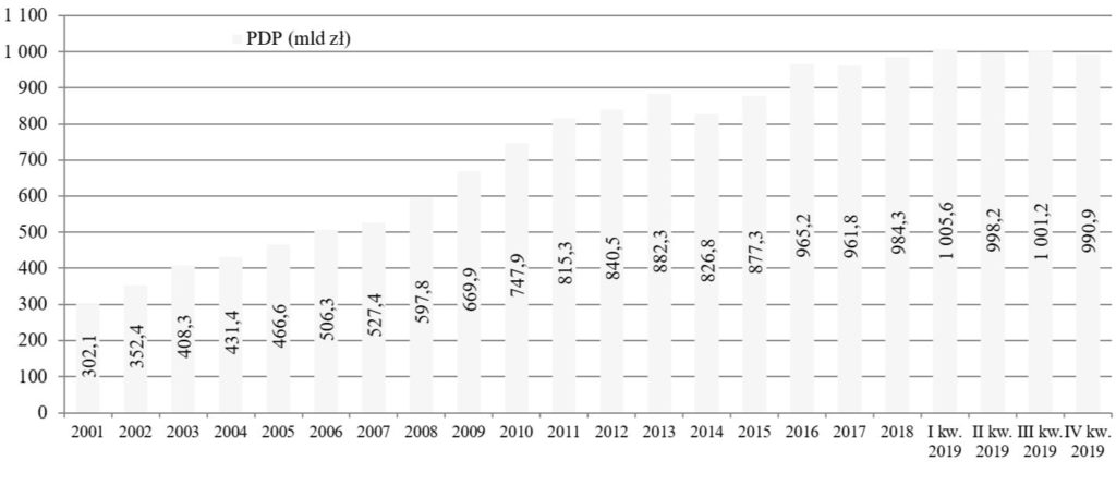 Dług sektora rządowego i samorządowego w Polsce (mln zł)
