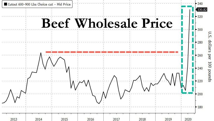 Cena wołowiny w hurcie w dolarach za 100 funtów wagi