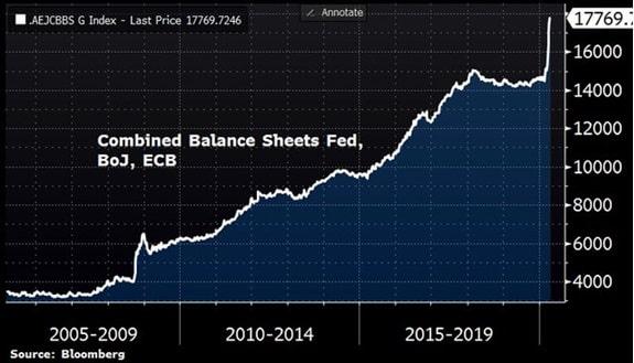 Skumulowany bilans FED, EBC oraz Banku Japonii