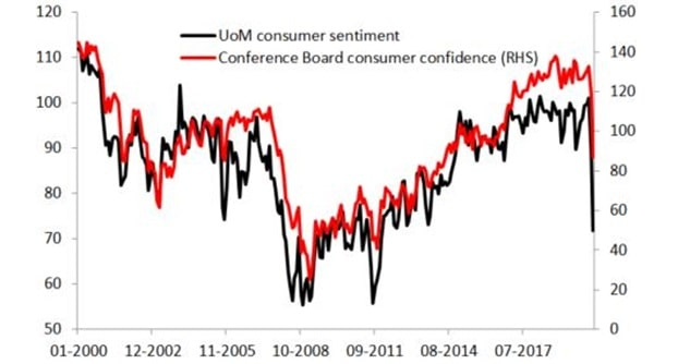 Indeksy nastrojów konsumenckich z USA