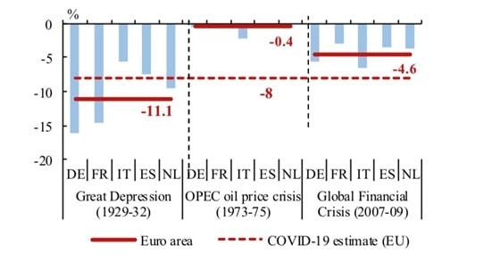 Porównanie spadku PKB trzech ostatnich kryzysów wraz z prognozą obecnego spadku