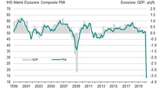 Odczyt indeksu PMI dla Europy