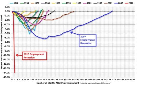 Jak szybko wracał do pierwotnego stanu amerykański rynek pracy po różnych recesjach