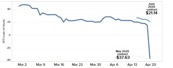Cena kontraktów na ropę naftową WTI (rozliczenie w maju) sięgająca minus 37 dolarów