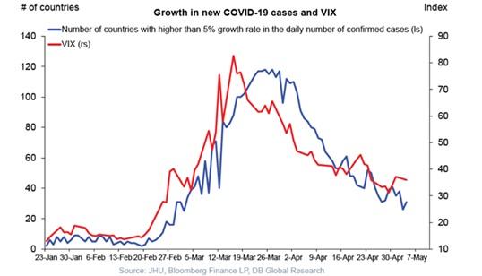 Korelacja indeksów VIX ze wzrostem nowych przypadków COVID-19