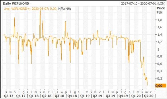 Stopy procentowe na rynku międzybankowym w Polsce