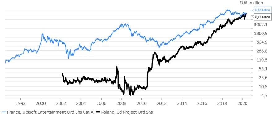 Kapitalizacja CD Projekt  porównana w czasie do kapitalizacji UbiSoft