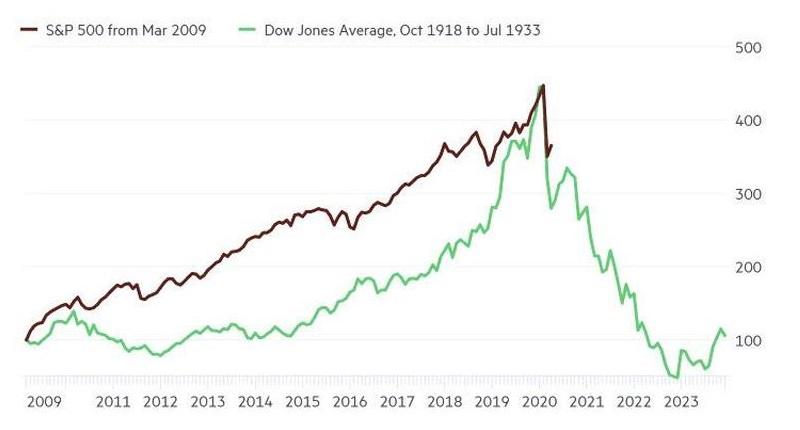 Porównanie ruchu indeksów amerykańskiej giełdy z czasów wielkiego kryzysu 1929, a dzisiejszego kryzysu 2020