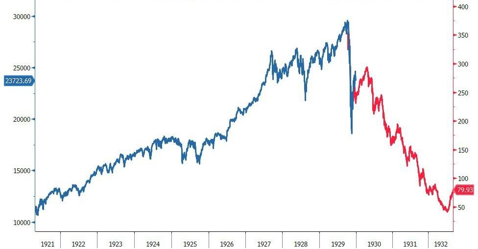 Możliwe zachowanie Dow Jones do 2023 roku. Czy czeka nas wielka bessa?