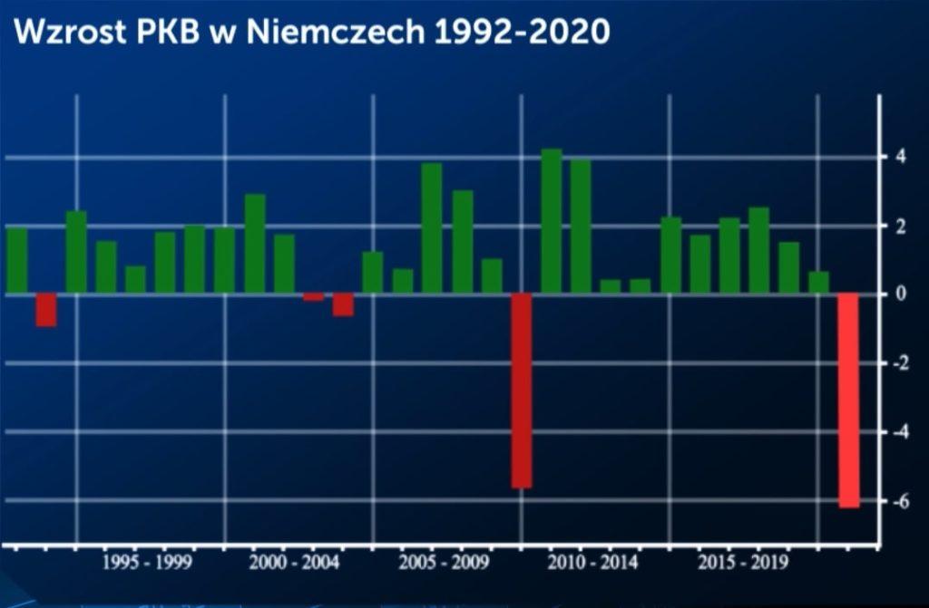PKB Niemiec od 1992 do 2020 roku. W czasie kryzysu koronawirusa spadnie najbardziej od czasów Drugiej Wojny Światowej