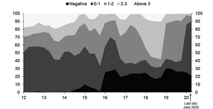 Podział obligacji rządowych na stopy zwrotu - ile % obligacji daje jakie stopy zwrotu