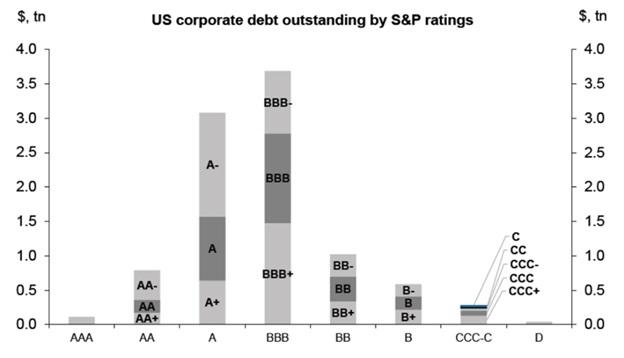Wartośc długu korporacyjnego w podziale na ratingu agencji S&P