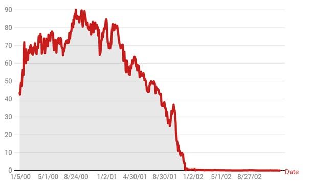 Cena akcji Enronu od stycznia 2000 roku do grudnia 2002 roku