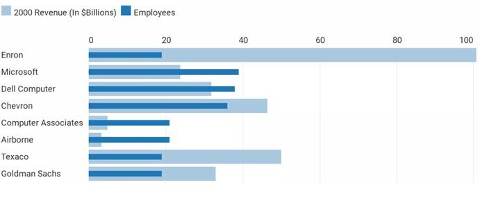 Raportowane przychody Enronu w porównaniu ze spółkami podobnej wielkości