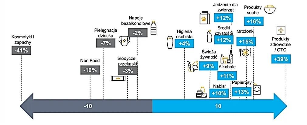 Zmiana wartości sprzedaży wybranych produktów za okres 24.02-10.05.2020 vs analogiczny okres roku poprzedniego.