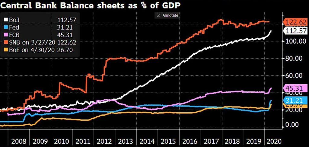 Relacja bilansu EBC oraz FED do PKB na przestrzeni lat
