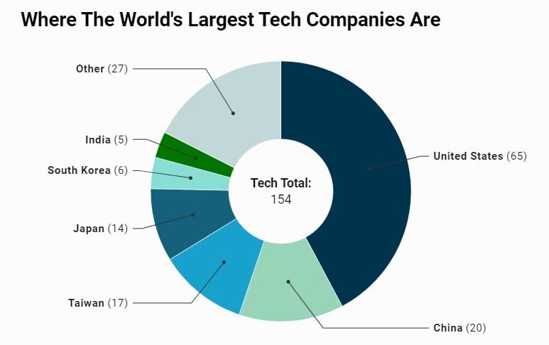 Skąd pochodzą największe firmy technologiczne świata