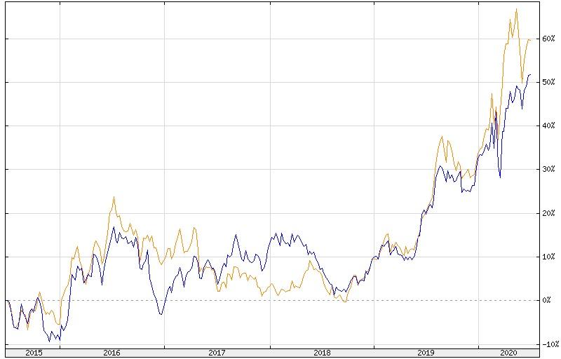 Stopa zwrotu ze złota denominowanego w amerykańskich dolarach (niebieski) oraz polskim złotym (pomarańczowy)