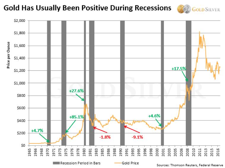 Cena złota w okresie recesji gospodarczych