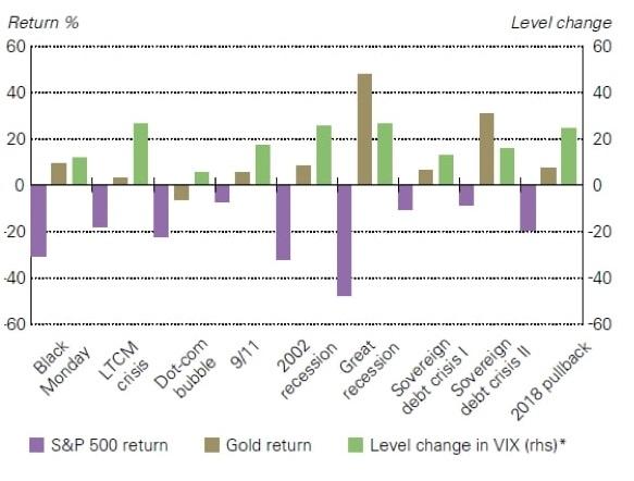 Zmiana indeksu S&P500 oraz złota w porównaniu z indeksem VIX