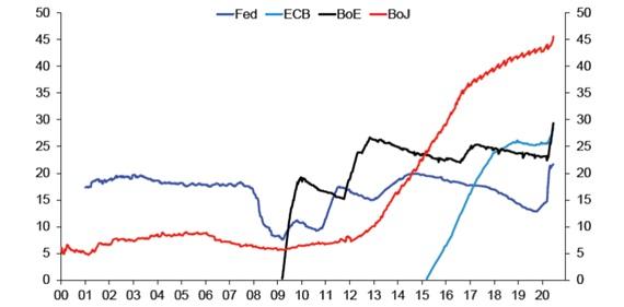 Ile procent długu rządowego danego kraju jest w posiadaniu banku centralnego?