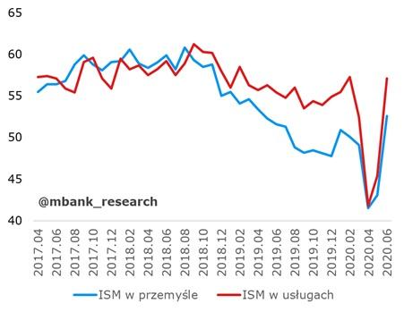 Odczyt indeksu ISM-usługi oraz ISM-produkcja dla USA